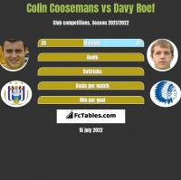 Colin Coosemans vs Davy Roef h2h player stats