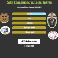 Colin Coosemans vs Louis Bostyn h2h player stats