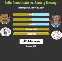 Colin Coosemans vs Sammy Bossuyt h2h player stats