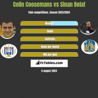 Colin Coosemans vs Sinan Bolat h2h player stats