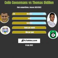 Colin Coosemans vs Thomas Didillon h2h player stats