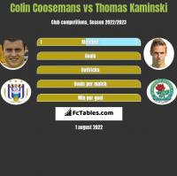 Colin Coosemans vs Thomas Kaminski h2h player stats