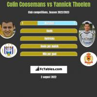 Colin Coosemans vs Yannick Thoelen h2h player stats
