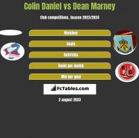 Colin Daniel vs Dean Marney h2h player stats