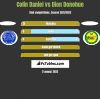 Colin Daniel vs Dion Donohue h2h player stats