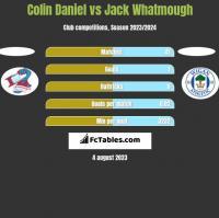 Colin Daniel vs Jack Whatmough h2h player stats