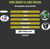 Colin Daniel vs Jake Buxton h2h player stats