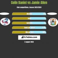 Colin Daniel vs Jamie Allen h2h player stats