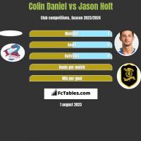 Colin Daniel vs Jason Holt h2h player stats