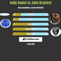 Colin Daniel vs John Brayford h2h player stats