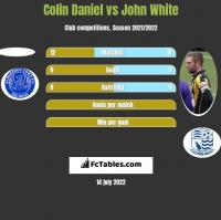Colin Daniel vs John White h2h player stats