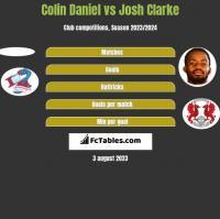 Colin Daniel vs Josh Clarke h2h player stats