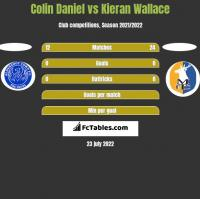 Colin Daniel vs Kieran Wallace h2h player stats