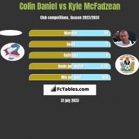 Colin Daniel vs Kyle McFadzean h2h player stats