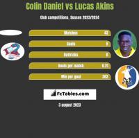 Colin Daniel vs Lucas Akins h2h player stats
