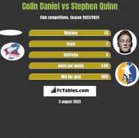 Colin Daniel vs Stephen Quinn h2h player stats