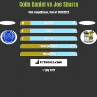 Colin Daniel vs Joe Sbarra h2h player stats