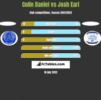Colin Daniel vs Josh Earl h2h player stats