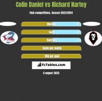 Colin Daniel vs Richard Nartey h2h player stats