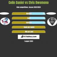 Colin Daniel vs Elvis Bwomono h2h player stats