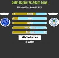 Colin Daniel vs Adam Long h2h player stats