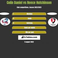 Colin Daniel vs Reece Hutchinson h2h player stats