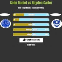 Colin Daniel vs Hayden Carter h2h player stats