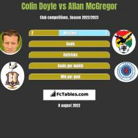 Colin Doyle vs Allan McGregor h2h player stats