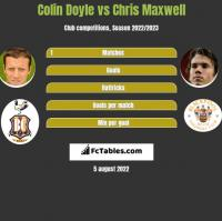 Colin Doyle vs Chris Maxwell h2h player stats