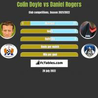 Colin Doyle vs Daniel Rogers h2h player stats