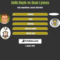Colin Doyle vs Dean Lyness h2h player stats