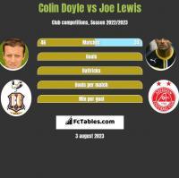 Colin Doyle vs Joe Lewis h2h player stats
