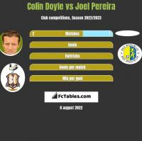 Colin Doyle vs Joel Pereira h2h player stats