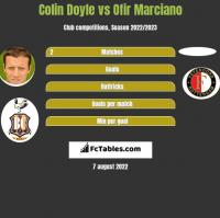 Colin Doyle vs Ofir Marciano h2h player stats