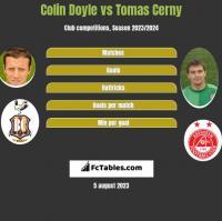 Colin Doyle vs Tomas Cerny h2h player stats