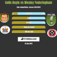 Colin Doyle vs Wesley Foderingham h2h player stats