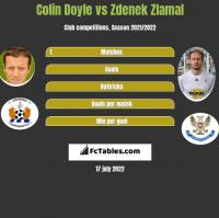 Colin Doyle vs Zdenek Zlamal h2h player stats