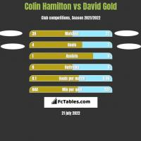 Colin Hamilton vs David Gold h2h player stats