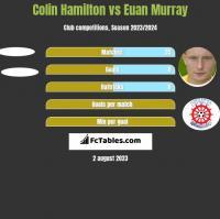 Colin Hamilton vs Euan Murray h2h player stats