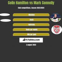 Colin Hamilton vs Mark Connolly h2h player stats