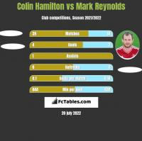 Colin Hamilton vs Mark Reynolds h2h player stats