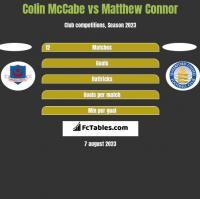 Colin McCabe vs Matthew Connor h2h player stats