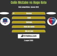 Colin McCabe vs Hugo Keto h2h player stats