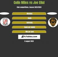 Colin Miles vs Joe Ellul h2h player stats