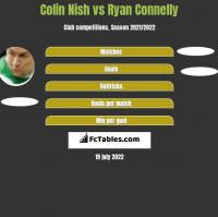Colin Nish vs Ryan Connelly h2h player stats