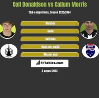 Coll Donaldson vs Callum Morris h2h player stats
