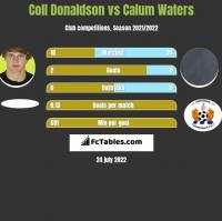 Coll Donaldson vs Calum Waters h2h player stats
