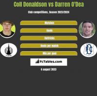 Coll Donaldson vs Darren O'Dea h2h player stats