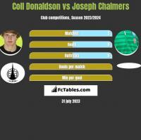 Coll Donaldson vs Joseph Chalmers h2h player stats