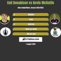 Coll Donaldson vs Kevin McHattie h2h player stats